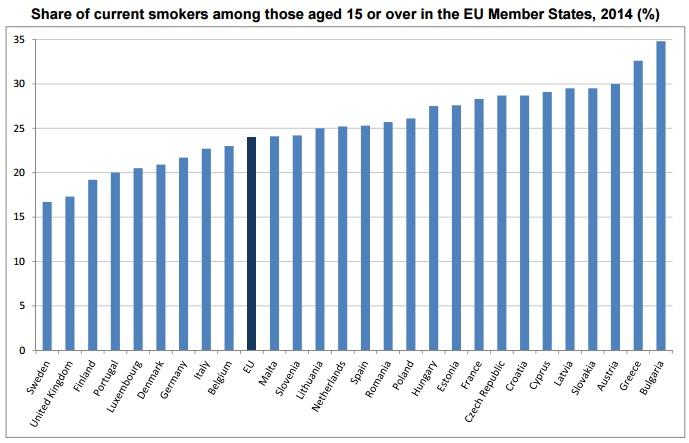 тютюнопушене в ЕС
